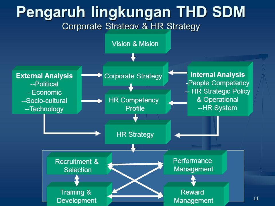 10 Perubahan peran fungsi SDM Perubahan peran fungsi SDM Fokus Ke Depan Fokus Ke Depan Fokus ke Depan Employee Operational/day to day Change Agent Int