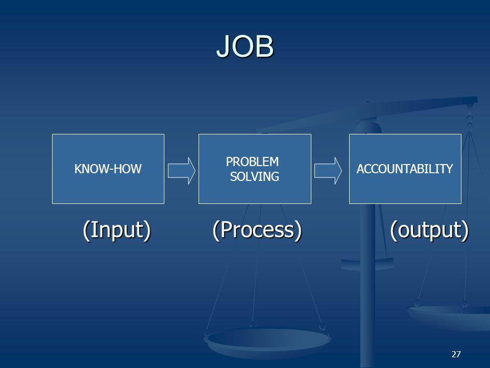 26 COMMON ELEMENTS OF ALL JOBS Suatu pekerjaan ada karena harus memberikan sesuatu hasil akhir (output) Suatu pekerjaan ada karena harus memberikan sesuatu hasil akhir (output) Untuk mewujudkan output, pemegang jabatan harus memiliki kompetensi (input) Untuk mewujudkan output, pemegang jabatan harus memiliki kompetensi (input) Dalam mengerjakan pekerjaan guna mewujudkan output, pemegang jabatan harus menyelesaikan permasalahan (Problem solving).