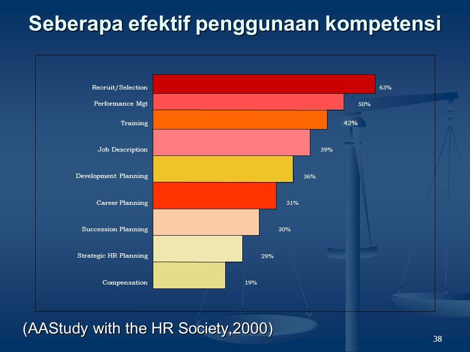 37 Menggunakan Kompetensi Menseleksi berdasarkan profil kompetensi.