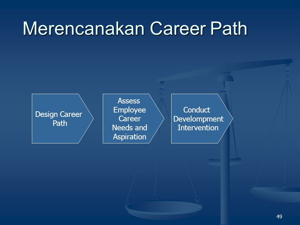 48 What is Career Path .