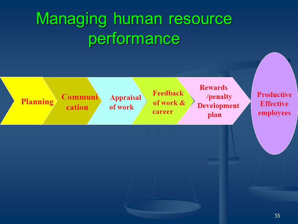 54 Performance Management