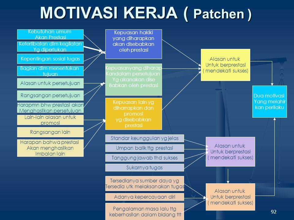 91 Model Motivasi Kerja ORGANISASI INDIVIDU STRUKTUR ORGANISASI MEKANISME PENGUAT SUASANA MOTIVASI TUJUAN- TUJUAN ORGANISASI PERSEPSI TTG TUJUAN & PE NETAPAN TUJUAM HARAPAN KEBUTUHAN KEPRIIBA DIAN PERANANPERANAN POLA PERANAN INTERAKSI PERSEPSI DAN PENERIMA MOTIVASI KERJA TINGKAT PERAN DAN PERILAKU.
