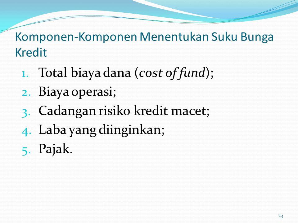 Komponen-Komponen Menentukan Suku Bunga Kredit 1.Total biaya dana (cost of fund); 2.