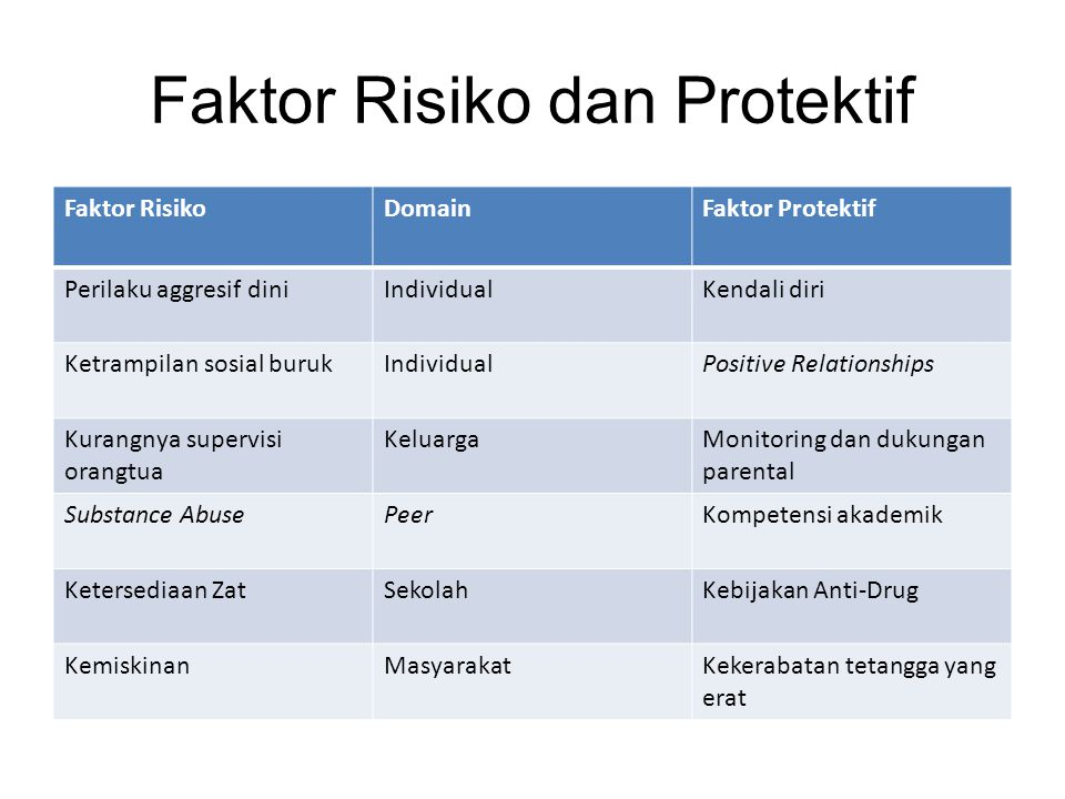 Faktor Risiko dan Protektif Faktor RisikoDomainFaktor Protektif Perilaku aggresif diniIndividualKendali diri Ketrampilan sosial burukIndividualPositiv