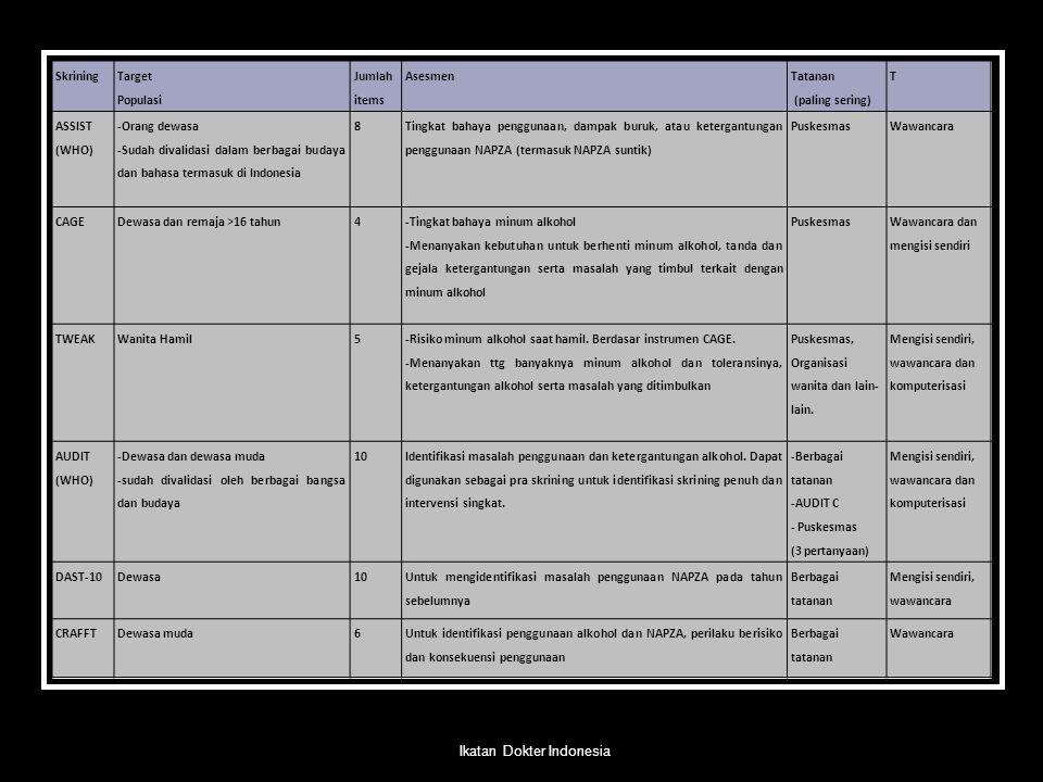 Skrining Target Populasi Jumlah items Asesmen Tatanan (paling sering) T ASSIST (WHO) -Orang dewasa -Sudah divalidasi dalam berbagai budaya dan bahasa