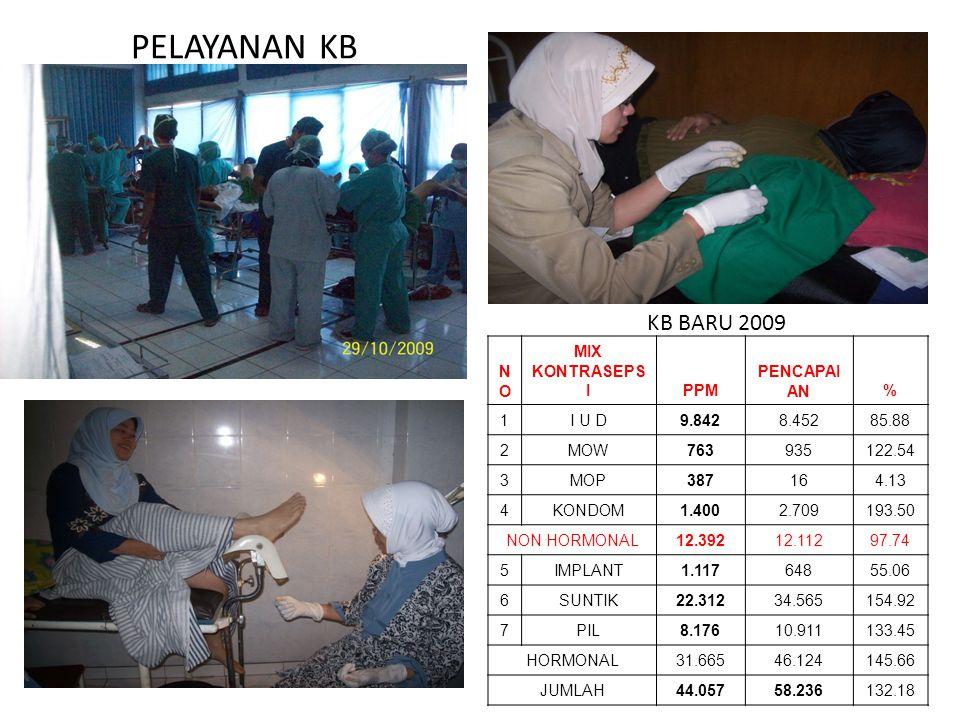 KONTRIBUSI PROGRAM KB TERHADAP TABUNGAN MASYARAKAT DAN PEMERINTAH Penduduk Kota Bandung : 2.390.120 PUS : 355.997 KB Aktif Kota Bandung : 290.410 Akse