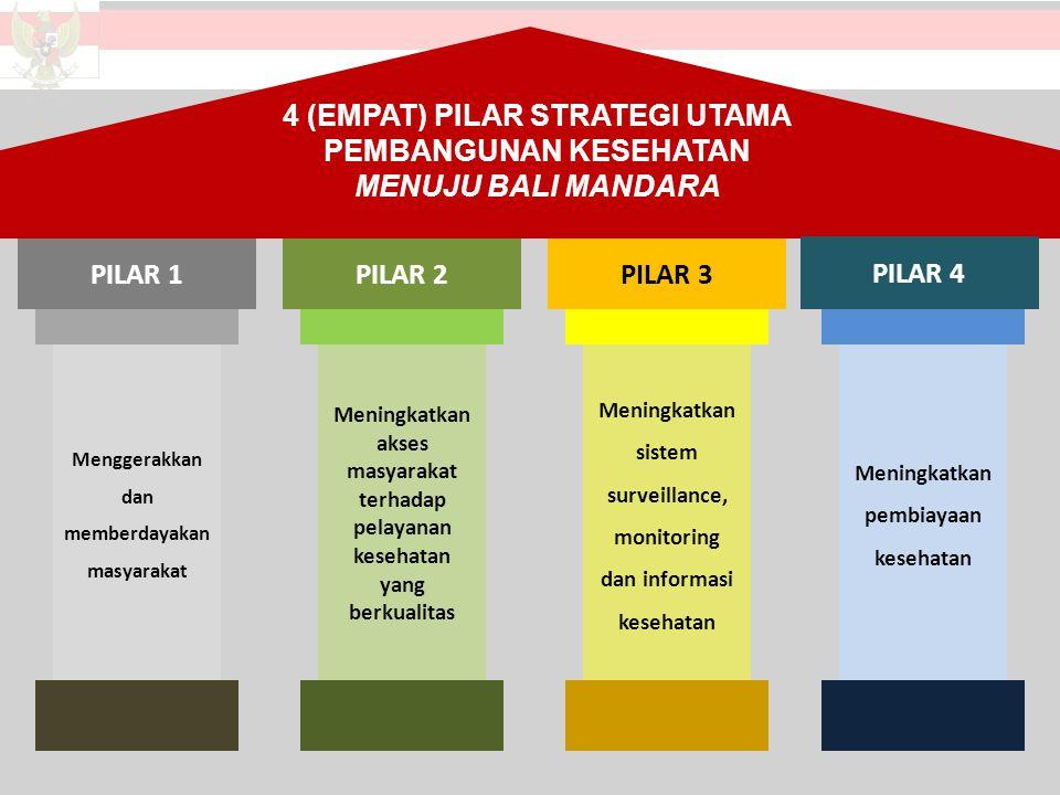 4 (EMPAT) PILAR STRATEGI UTAMA PEMBANGUNAN KESEHATAN MENUJU BALI MANDARA PILAR 1 Menggerakkan dan memberdayakan masyarakat PILAR 2 Meningkatkan akses