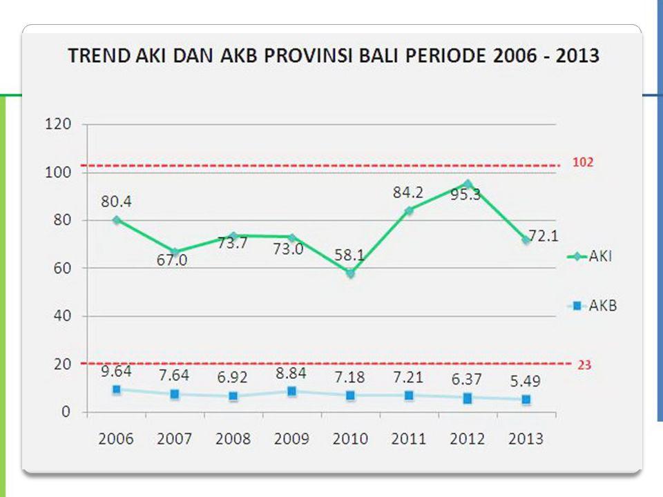 Jumlah Kematian Ibu di Kab/Kota se-Bali 2011 - 2013