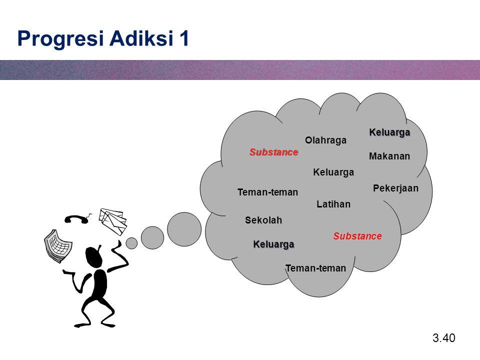 3.40 Progresi Adiksi 1 Keluarga Substance Pekerjaan Olahraga Makanan Teman-teman Latihan Teman-teman Sekolah Substance Keluarga