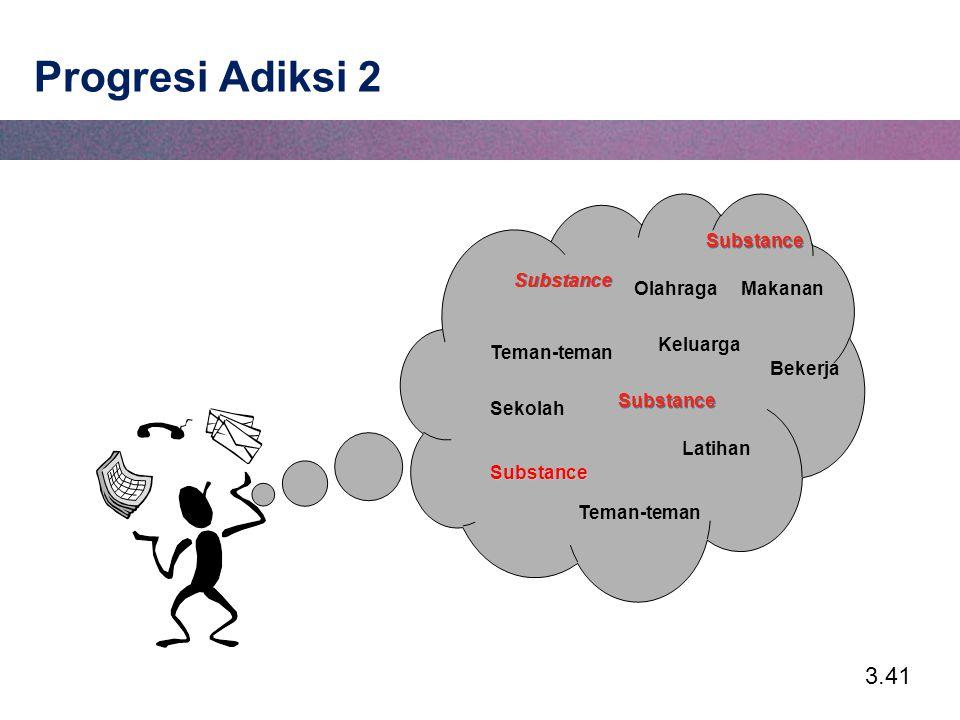 3.41 Progresi Adiksi 2 Keluarga Substance Substance Bekerja OlahragaMakanan Teman-teman Latihan Teman-teman Sekolah Substance