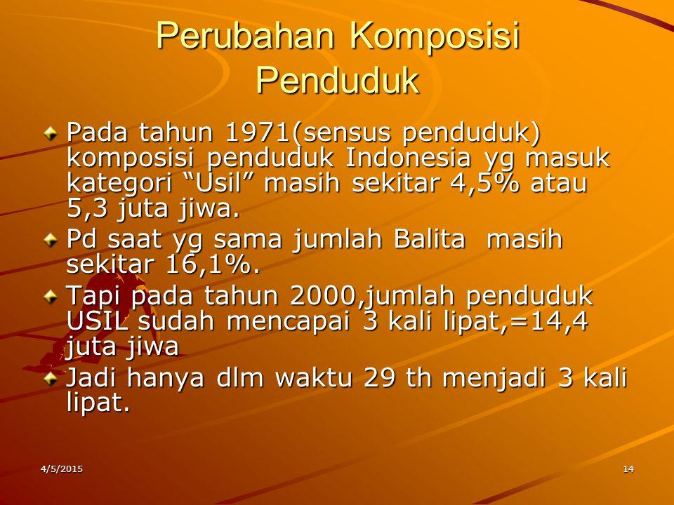 "Perubahan Komposisi Penduduk Pada tahun 1971(sensus penduduk) komposisi penduduk Indonesia yg masuk kategori ""Usil"" masih sekitar 4,5% atau 5,3 juta j"