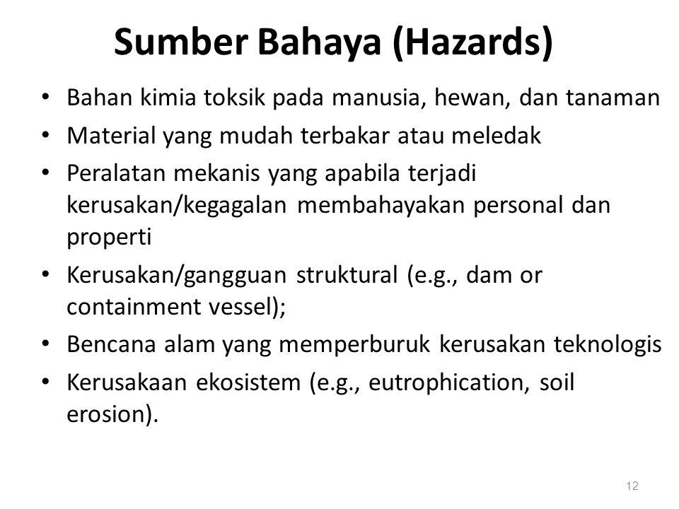 Sumber Bahaya (Hazards) Bahan kimia toksik pada manusia, hewan, dan tanaman Material yang mudah terbakar atau meledak Peralatan mekanis yang apabila t