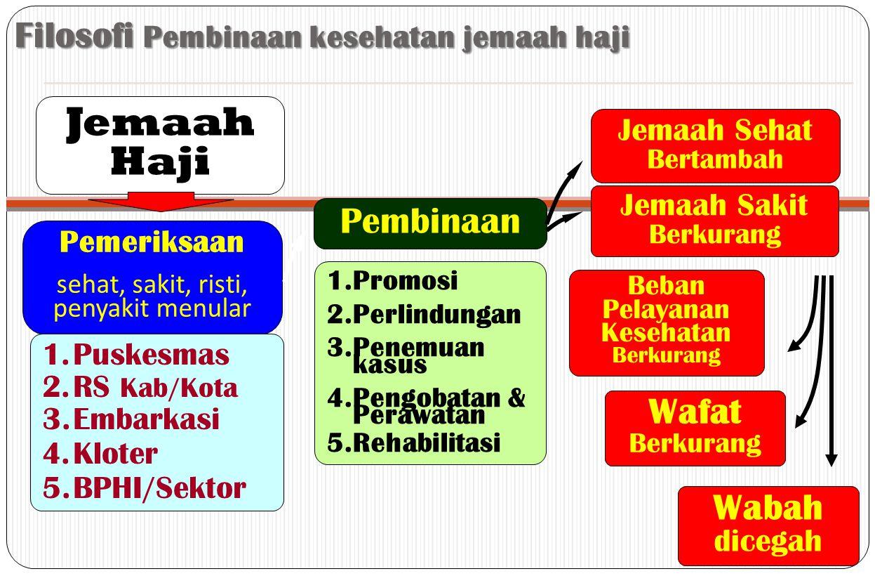 Filosofi Pembinaan kesehatan jemaah haji Jemaah Haji Pemeriksaan sehat, sakit, risti, penyakit menular Pembinaan Jemaah Sehat Bertambah Jemaah Sakit B