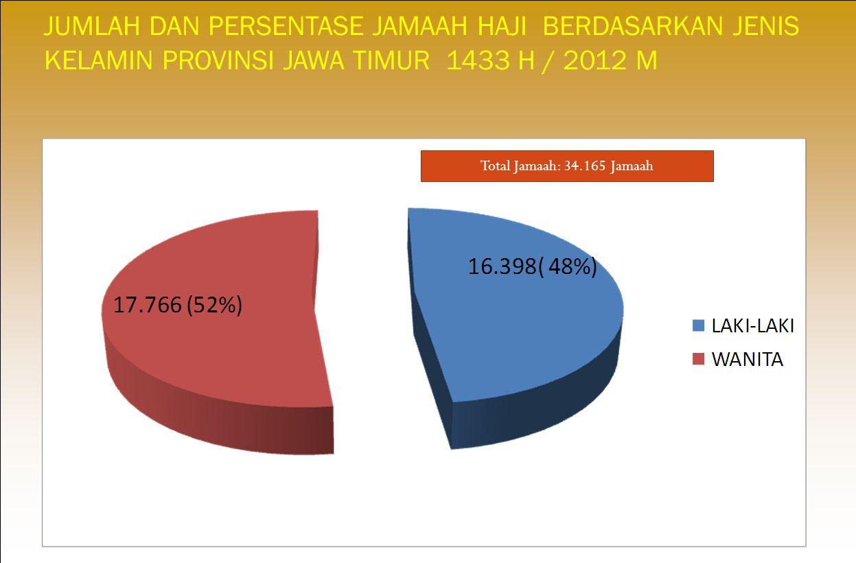 JUMLAH DAN PERSENTASE JAMAAH HAJI BERDASARKAN JENIS KELAMIN PROVINSI JAWA TIMUR 1433 H / 2012 M Total Jamaah: 34.165 Jamaah