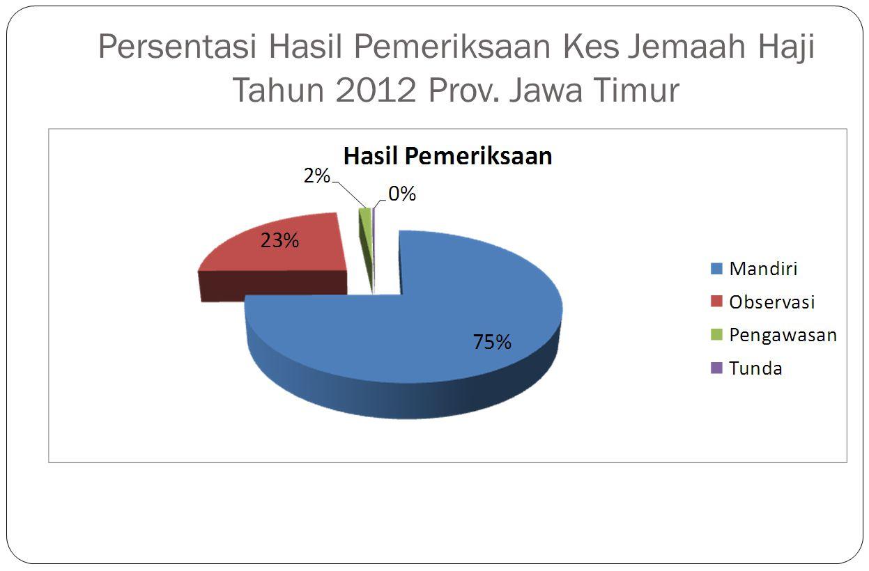 Persentasi Hasil Pemeriksaan Kes Jemaah Haji Tahun 2012 Prov. Jawa Timur