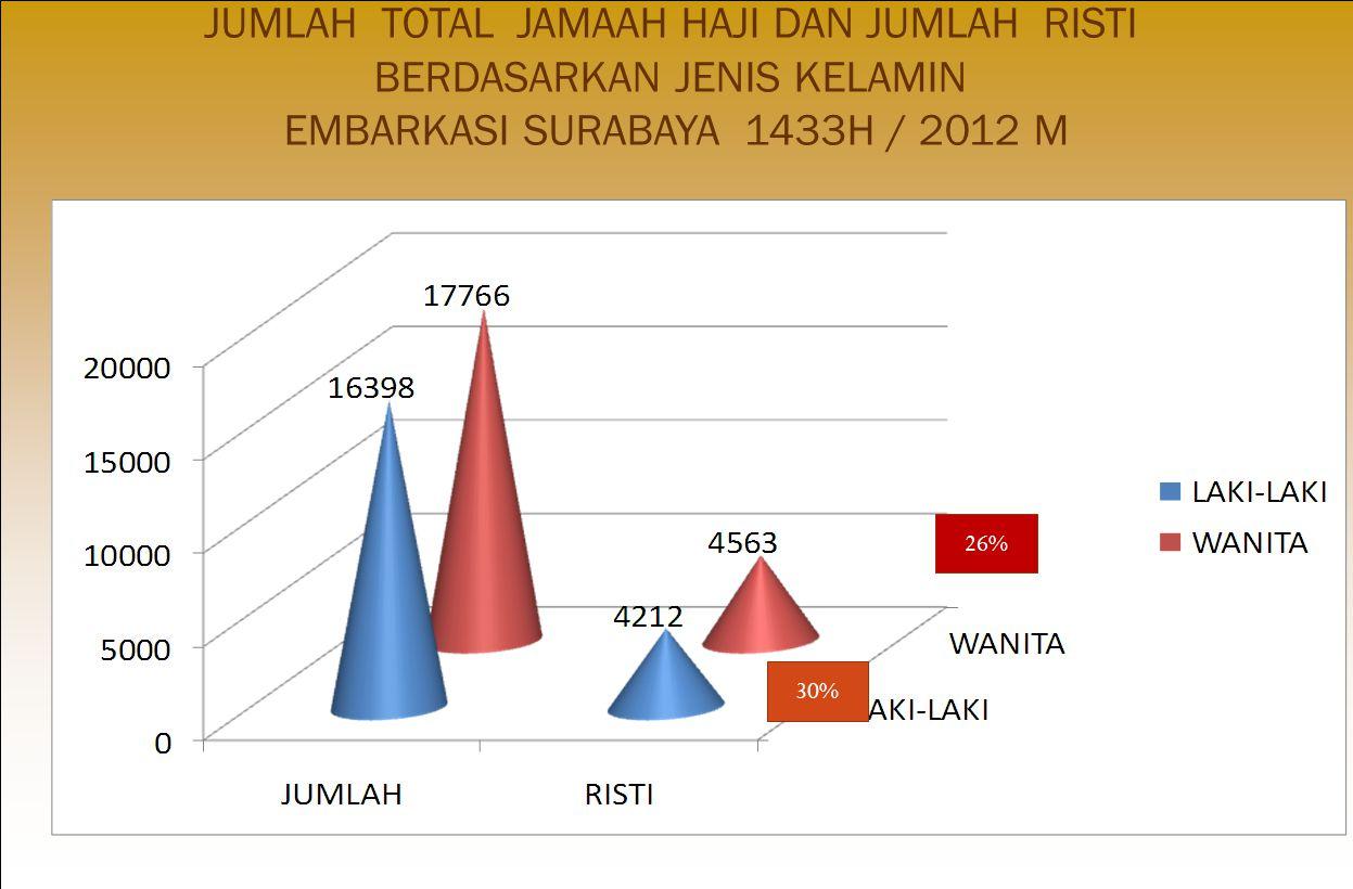JUMLAH TOTAL JAMAAH HAJI DAN JUMLAH RISTI BERDASARKAN JENIS KELAMIN EMBARKASI SURABAYA 1433H / 2012 M 30% 26%