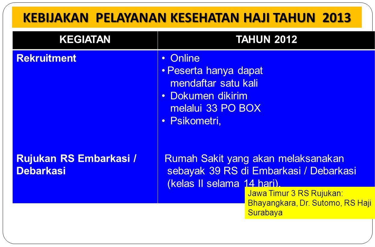 KEGIATANTAHUN 2012 Rekruitment Rujukan RS Embarkasi / Debarkasi Online Peserta hanya dapat mendaftar satu kali Dokumen dikirim melalui 33 PO BOX Psiko