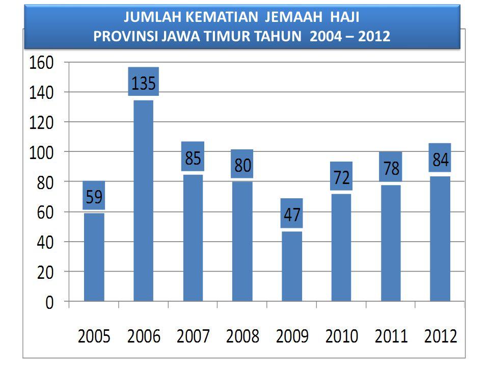 JUMLAH KEMATIAN JEMAAH HAJI PROVINSI JAWA TIMUR TAHUN 2004 – 2012 JUMLAH KEMATIAN JEMAAH HAJI PROVINSI JAWA TIMUR TAHUN 2004 – 2012