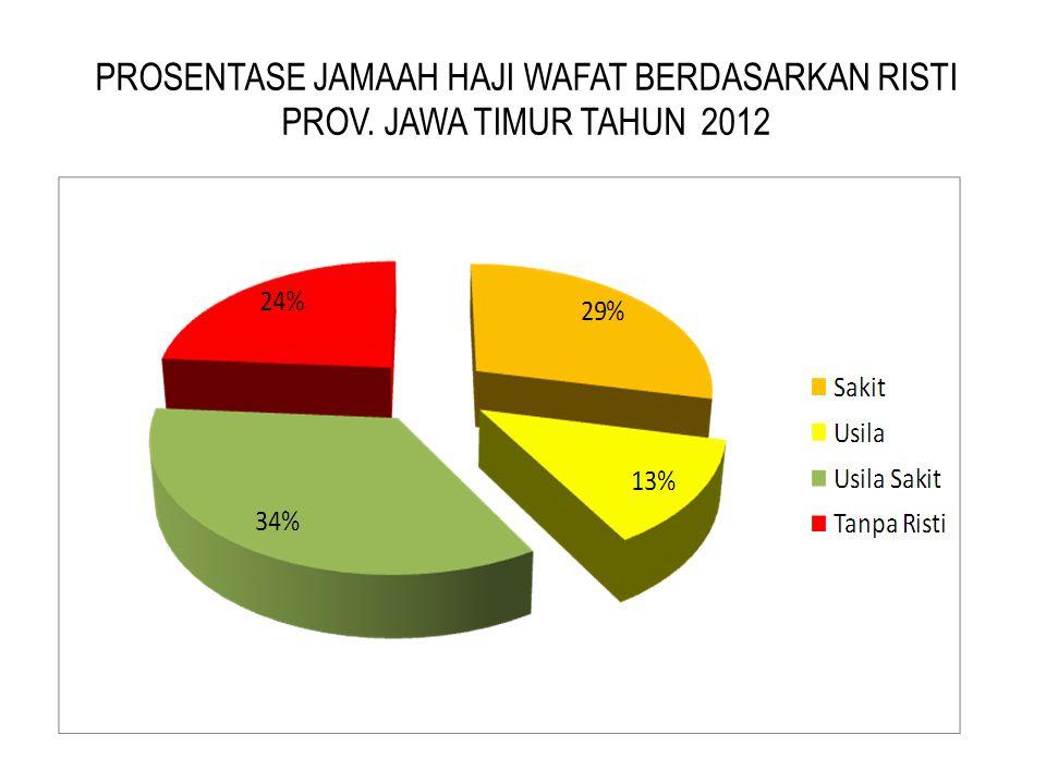 PROSENTASE JAMAAH HAJI WAFAT BERDASARKAN RISTI PROV. JAWA TIMUR TAHUN 2012