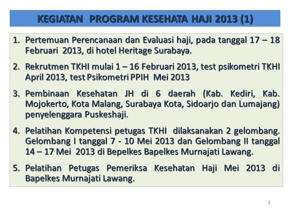 2 KEGIATAN PROGRAM KESEHATA HAJI 2013 (1) 1.Pertemuan Perencanaan dan Evaluasi haji, pada tanggal 17 – 18 Februari 2013, di hotel Heritage Surabaya. 2