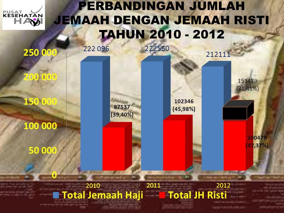 PERBANDINGAN JUMLAH JEMAAH DENGAN JEMAAH RISTI TAHUN 2010 - 2012 2010 151479 (71,41%)