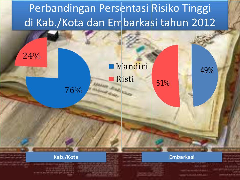 Perbandingan Persentasi Risiko Tinggi di Kab./Kota dan Embarkasi tahun 2012 EmbarkasiKab./Kota