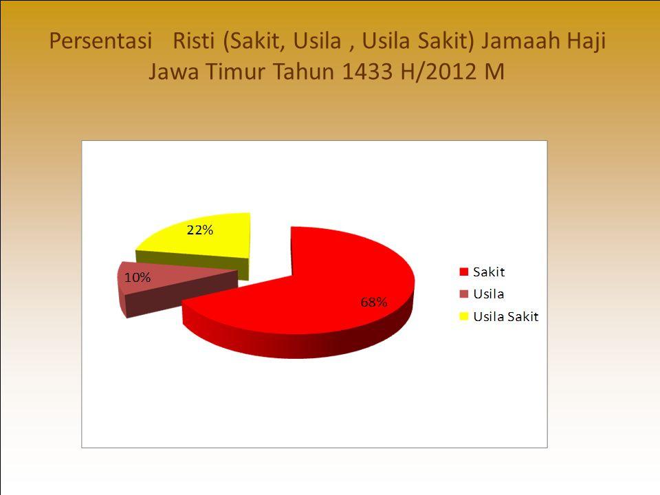 Persentasi Risti (Sakit, Usila, Usila Sakit) Jamaah Haji Jawa Timur Tahun 1433 H/2012 M