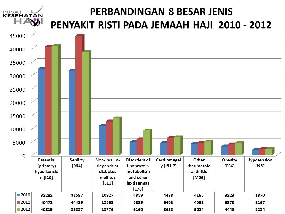 PERBANDINGAN 8 BESAR JENIS PENYAKIT RISTI PADA JEMAAH HAJI 2010 - 2012