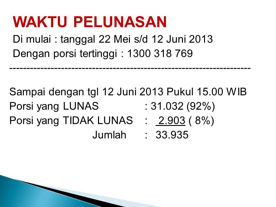 WAKTU PELUNASAN Di mulai : tanggal 22 Mei s/d 12 Juni 2013 Dengan porsi tertinggi : 1300 318 769 -----------------------------------------------------