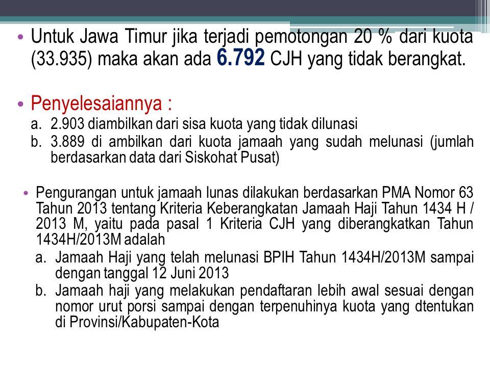 Untuk Jawa Timur jika terjadi pemotongan 20 % dari kuota (33.935) maka akan ada 6.792 CJH yang tidak berangkat. Penyelesaiannya : a.2.903 diambilkan d