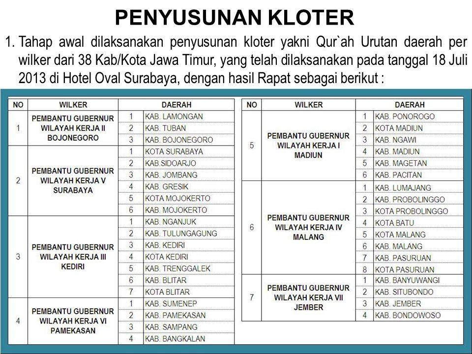 PENYUSUNAN KLOTER 1.Tahap awal dilaksanakan penyusunan kloter yakni Qur`ah Urutan daerah per wilker dari 38 Kab/Kota Jawa Timur, yang telah dilaksanak
