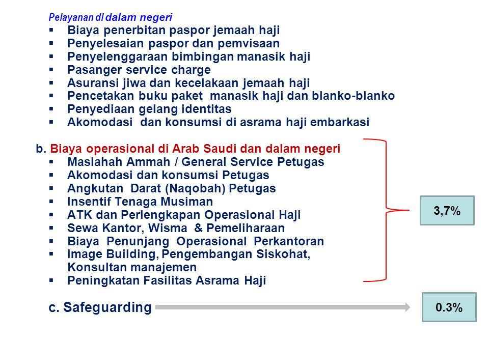 Pelayanan di dalam negeri  Biaya penerbitan paspor jemaah haji  Penyelesaian paspor dan pemvisaan  Penyelenggaraan bimbingan manasik haji  Pasange