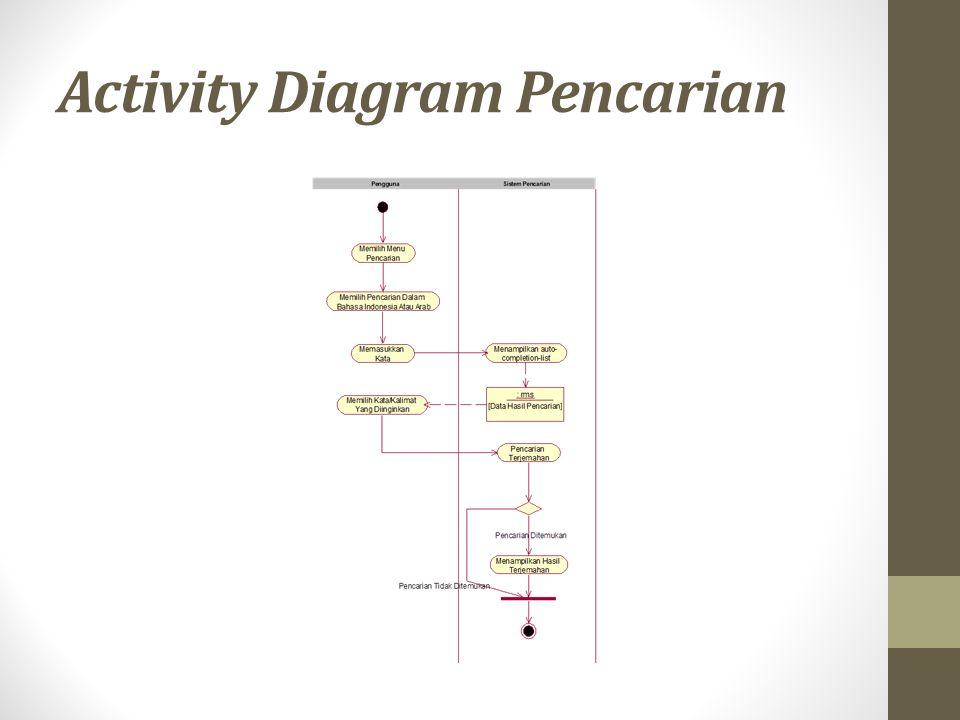 Activity Diagram Pencarian