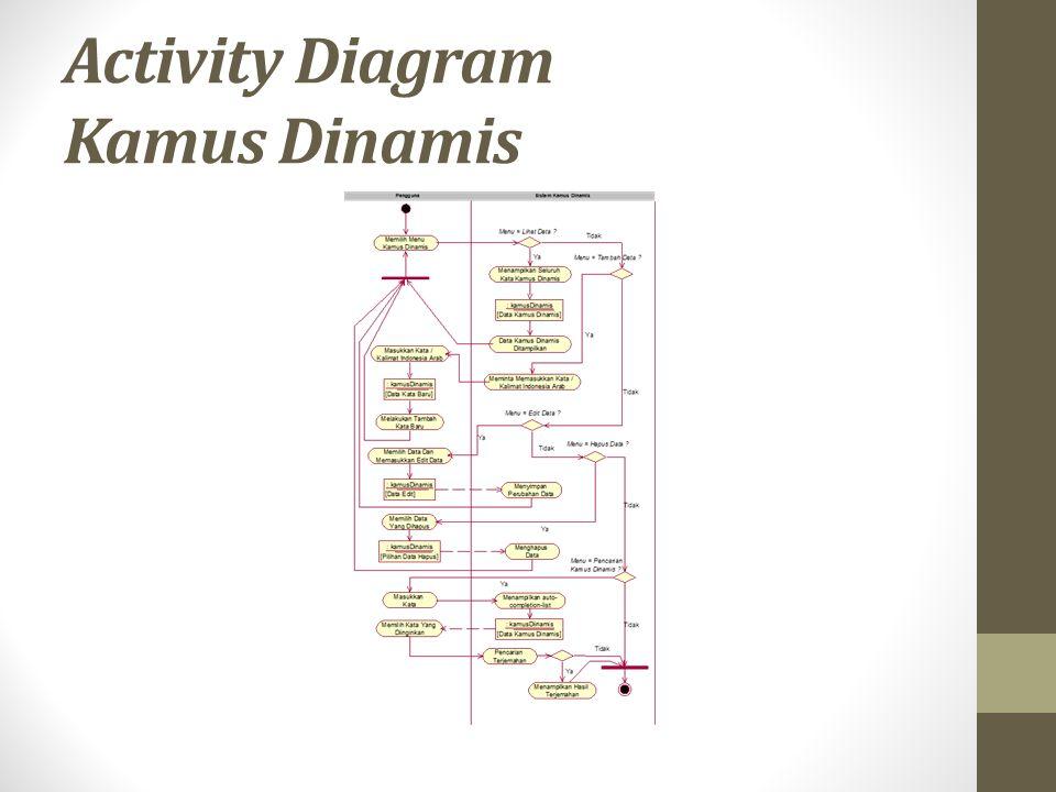 Activity Diagram Kamus Dinamis