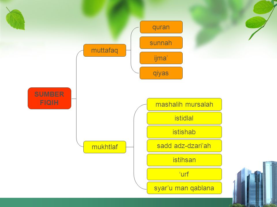 proses terbentuknya hukum fiqih sumber hukum quran sunnah ULAMA realitas kehidupan fiqih ijtihad statis dinamis KAIDAH budaya zaman peradaban adat huk