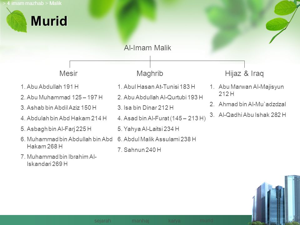 Manhaj Ushul Manhaj : 20 point  Quran – Sunnah : 1.Nash Quran 2.Zhahir Nash Quran 3.Mafhum Muqafaqah Nash Quran 4.Mafhum Mukhalafah Nash Quran 5.Tanb