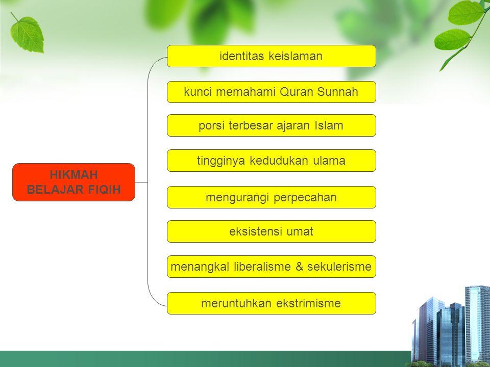 Kitab Zakat pengertian proses hukum bidang index