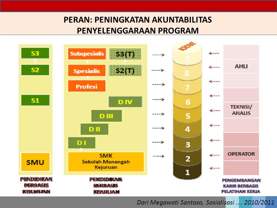 PERAN: PENINGKATAN AKUNTABILITAS PENYELENGGARAAN PROGRAM Dari Megawati Santoso, Sosialisasi.... 2010/2011