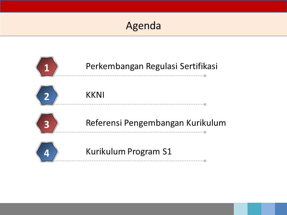 Agenda Perkembangan Regulasi Sertifikasi 1 KKNI 2 Referensi Pengembangan Kurikulum 3 Kurikulum Program S1 4