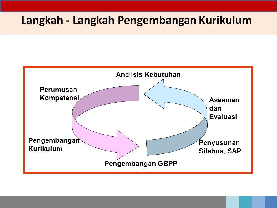 Langkah - Langkah Pengembangan Kurikulum Penyusunan Silabus, SAP Asesmen dan Evaluasi Analisis Kebutuhan Pengembangan Kurikulum Pengembangan GBPP Peru