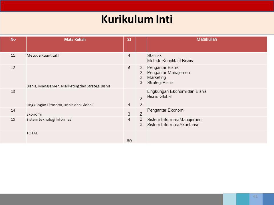 41 Kurikulum Inti NoMata KuliahS1 Matakuliah 11Metode Kuantitatif4 Statitisk Metode Kuantitatif Bisnis 12 Bisnis, Manajemen, Marketing dan Strategi Bi