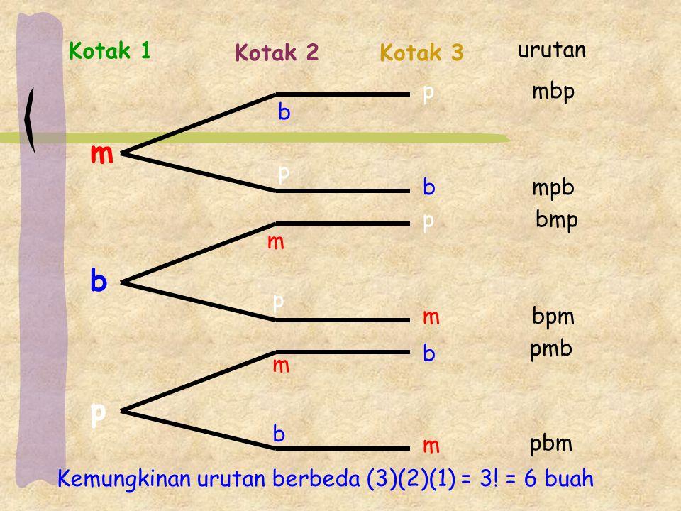 m p b m m m m b b b b p p p p Kotak 1 Kotak 2Kotak 3 urutan mbp mpb bmp bpm pmb pbm Kemungkinan urutan berbeda (3)(2)(1) = 3! = 6 buah