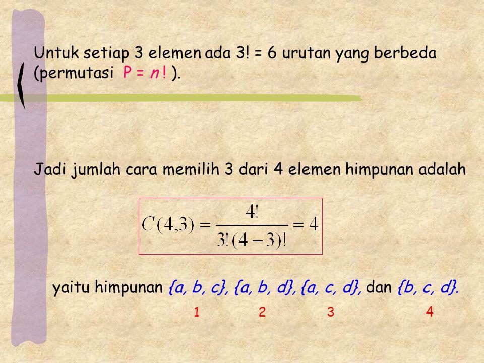 Untuk setiap 3 elemen ada 3! = 6 urutan yang berbeda (permutasi P = n ! ). Jadi jumlah cara memilih 3 dari 4 elemen himpunan adalah yaitu himpunan {a,