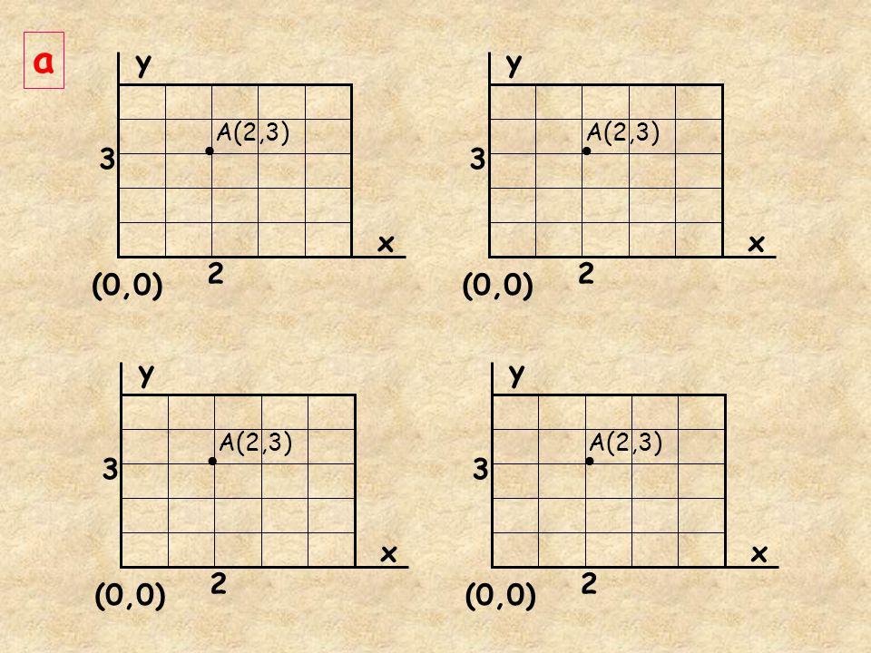y x (0,0) 2 3 y x 2 3 A(2,3) y x (0,0) 2 3 y x 2 3 A(2,3) a