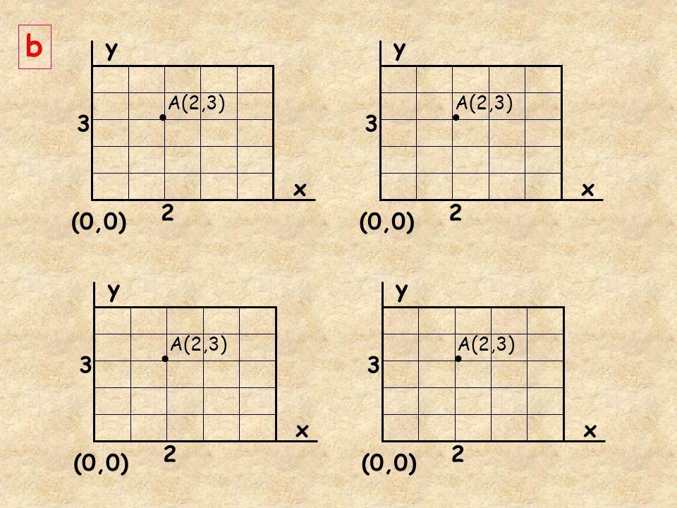 y x (0,0) 2 3 y x 2 3 A(2,3) y x (0,0) 2 3 y x 2 3 A(2,3) b
