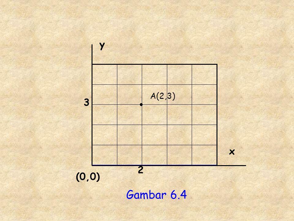 y x (0,0) 2 3 Gambar 6.4 A(2,3)