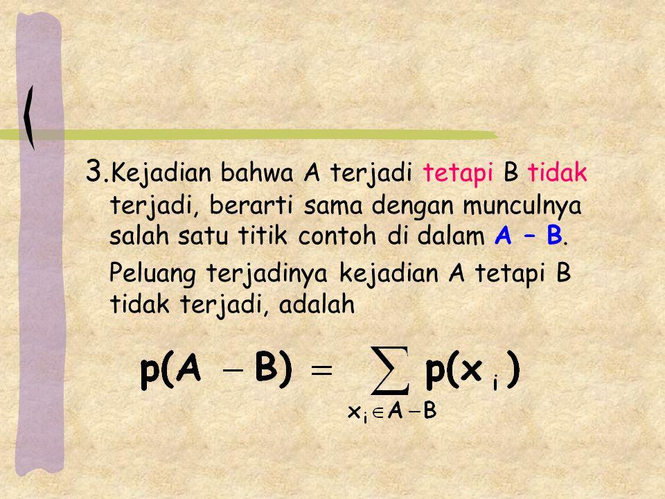 3. Kejadian bahwa A terjadi tetapi B tidak terjadi, berarti sama dengan munculnya salah satu titik contoh di dalam A – B. Peluang terjadinya kejadian