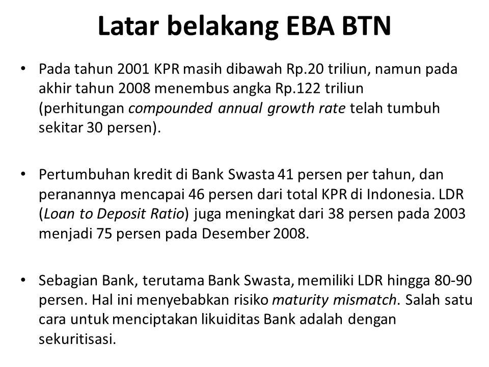 Latar belakang EBA BTN Pada tahun 2001 KPR masih dibawah Rp.20 triliun, namun pada akhir tahun 2008 menembus angka Rp.122 triliun (perhitungan compounded annual growth rate telah tumbuh sekitar 30 persen).