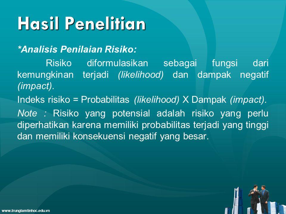 www.trungtamtinhoc.edu.vn Hasil Penelitian *Analisis Penilaian Risiko: Risiko diformulasikan sebagai fungsi dari kemungkinan terjadi (likelihood) dan dampak negatif (impact).