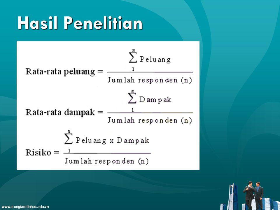 www.trungtamtinhoc.edu.vn Hasil Penelitian